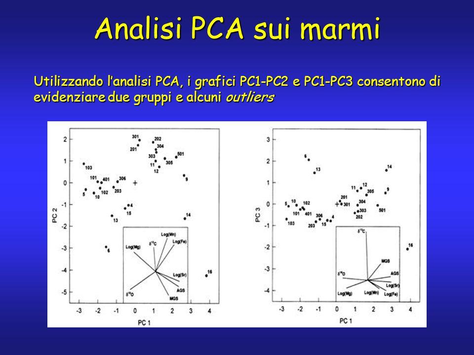 Analisi PCA sui marmi Utilizzando lanalisi PCA, i grafici PC1-PC2 e PC1-PC3 consentono di evidenziare due gruppi e alcuni outliers