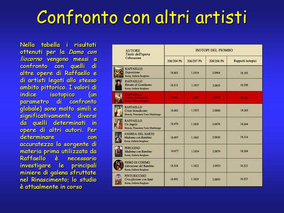 Nella tabella i risultati ottenuti per la Dama con liocorno vengono messi a confronto con quelli di altre opere di Raffaello e di artisti legati allo stesso ambito pittorico.