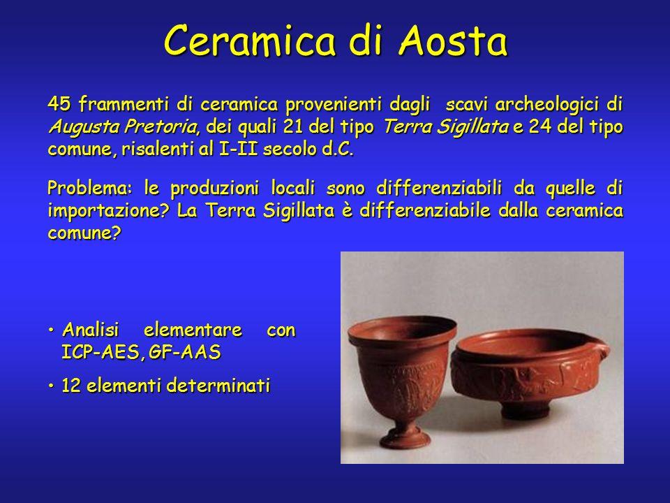 Ceramica di Aosta 45 frammenti di ceramica provenienti dagli scavi archeologici di Augusta Pretoria, dei quali 21 del tipo Terra Sigillata e 24 del tipo comune, risalenti al I-II secolo d.C.