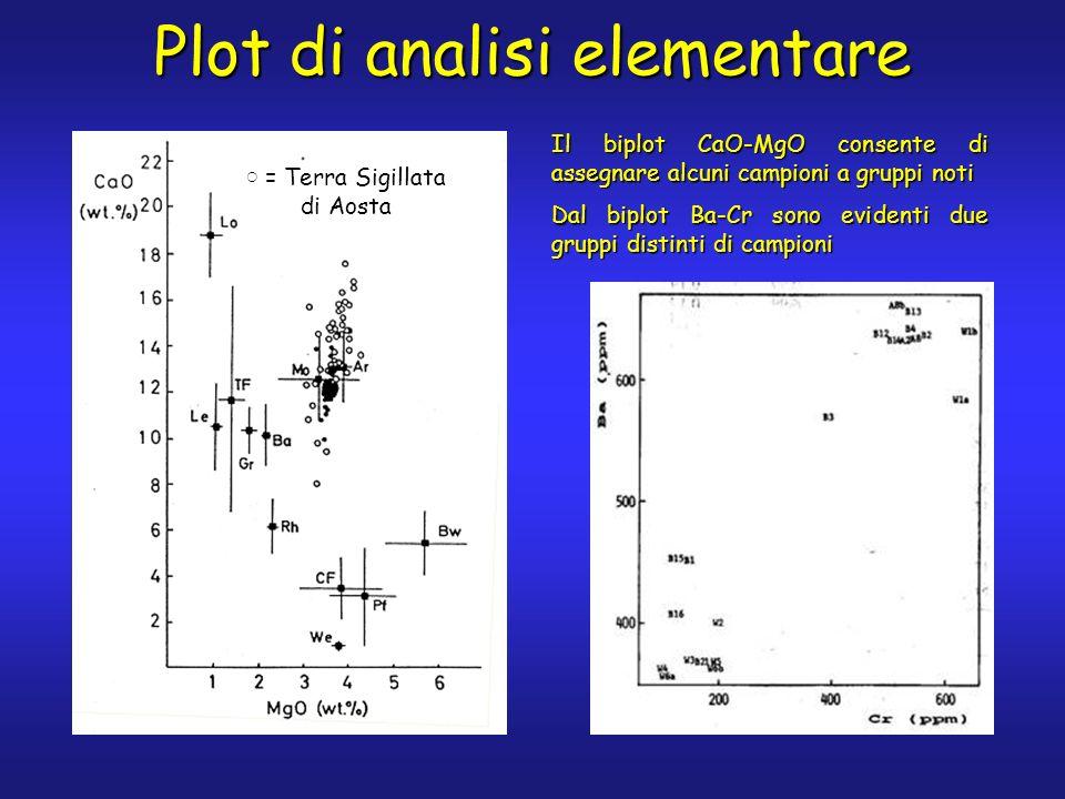 Plot di analisi elementare = Terra Sigillata di Aosta = Terra Sigillata di Aosta Il biplot CaO-MgO consente di assegnare alcuni campioni a gruppi noti Dal biplot Ba-Cr sono evidenti due gruppi distinti di campioni