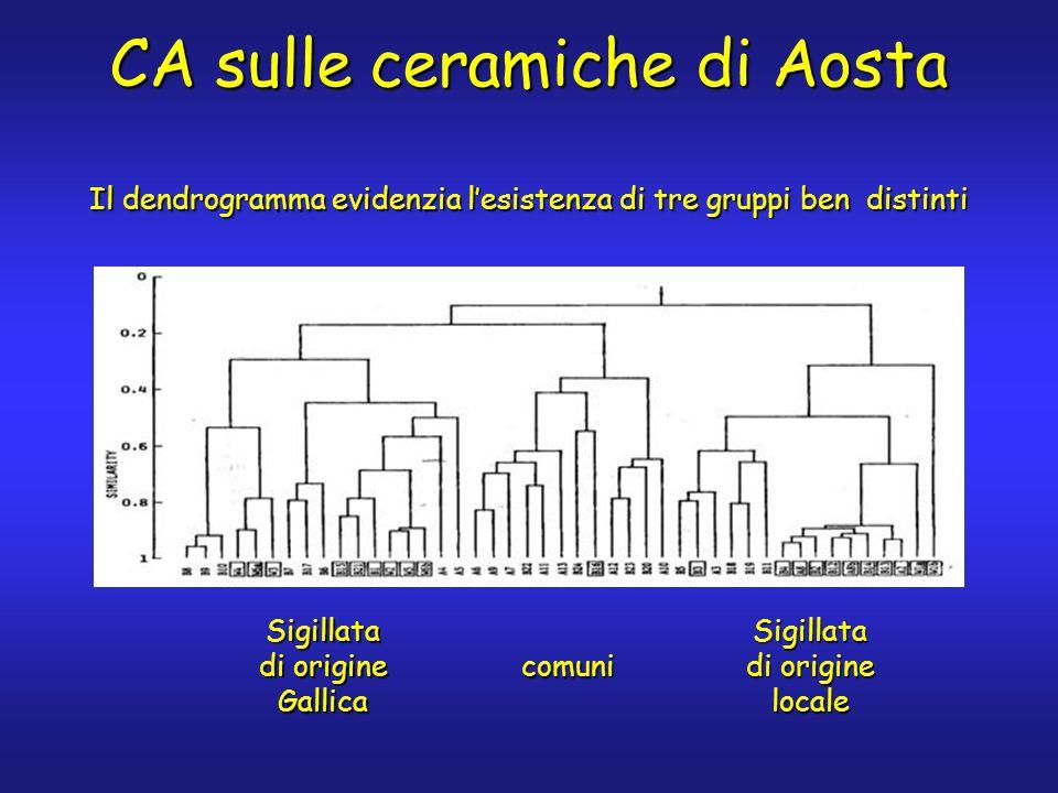 CA sulle ceramiche di Aosta Il dendrogramma evidenzia lesistenza di tre gruppi ben distinti Sigillata di origine Gallica Sigillata di origine locale comuni
