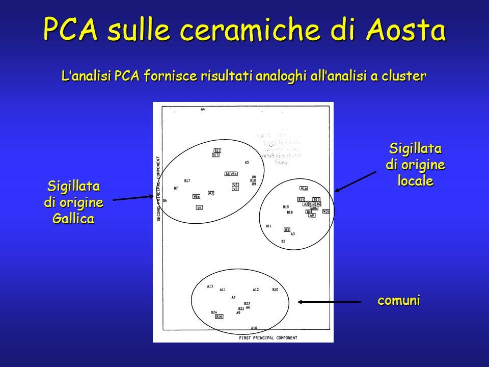 PCA sulle ceramiche di Aosta Lanalisi PCA fornisce risultati analoghi allanalisi a cluster Sigillata di origine Gallica Sigillata di origine locale comuni