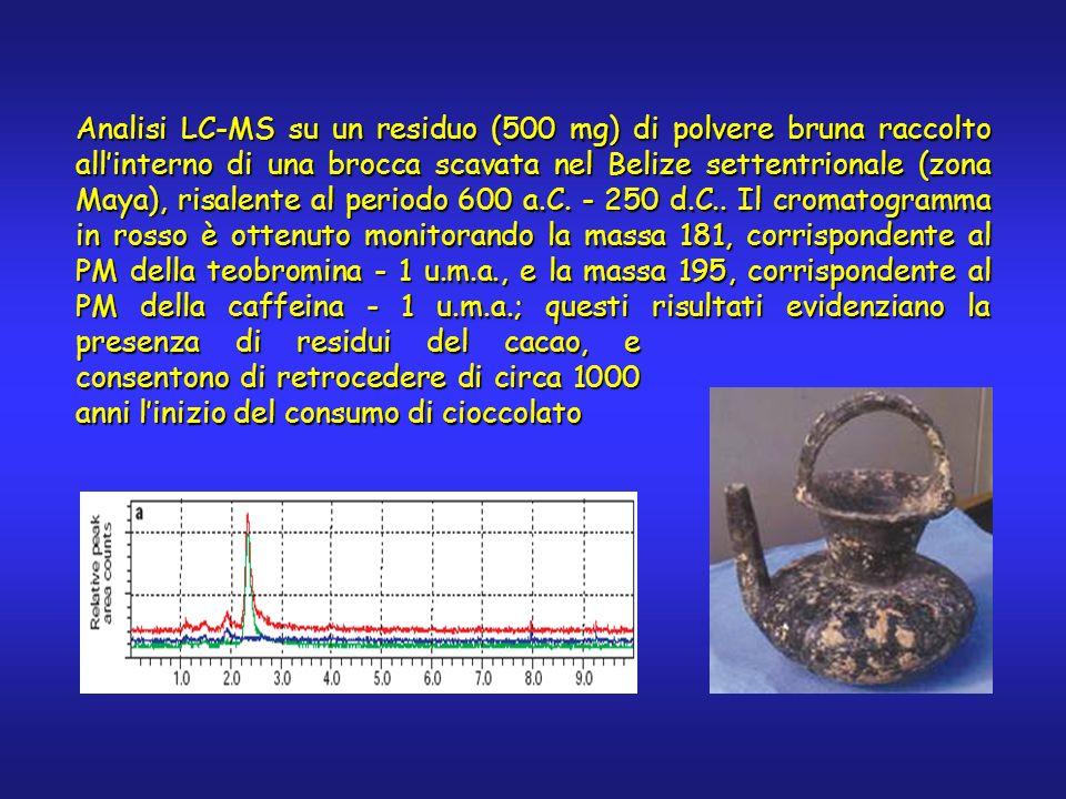 Analisi LC-MS su un residuo (500 mg) di polvere bruna raccolto allinterno di una brocca scavata nel Belize settentrionale (zona Maya), risalente al pe