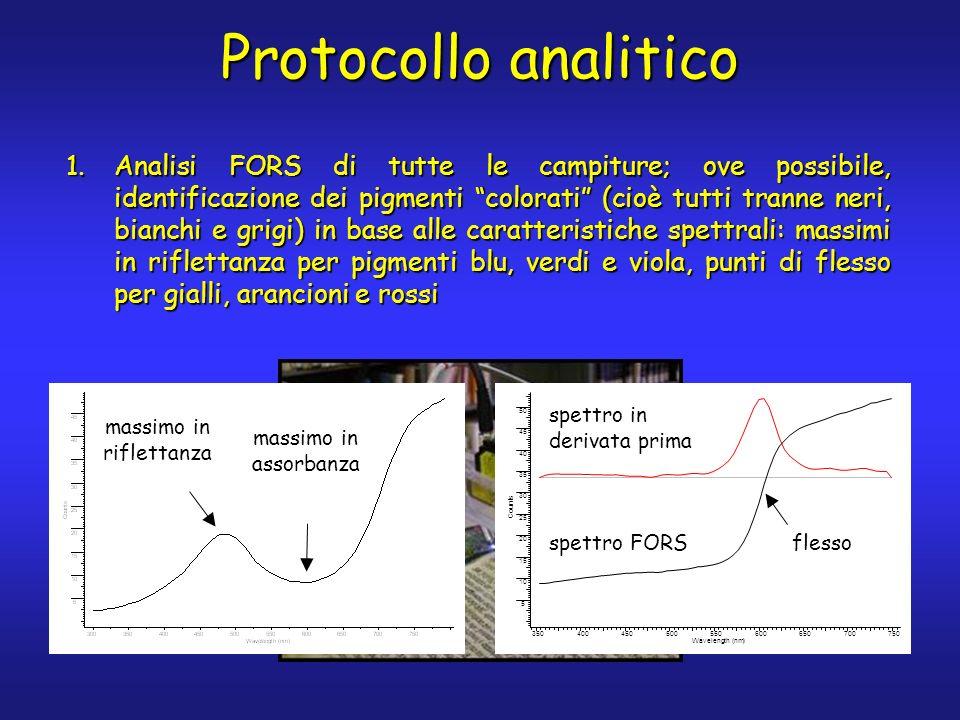 Protocollo analitico 1.Analisi FORS di tutte le campiture; ove possibile, identificazione dei pigmenti colorati (cioè tutti tranne neri, bianchi e grigi) in base alle caratteristiche spettrali: massimi in riflettanza per pigmenti blu, verdi e viola, punti di flesso per gialli, arancioni e rossi spettro in derivata prima spettro FORS flesso massimo in riflettanza massimo in assorbanza 750700650600550500450400350 Wavelength (nm) 5 10 15 20 25 30 35 40 45 50 Counts