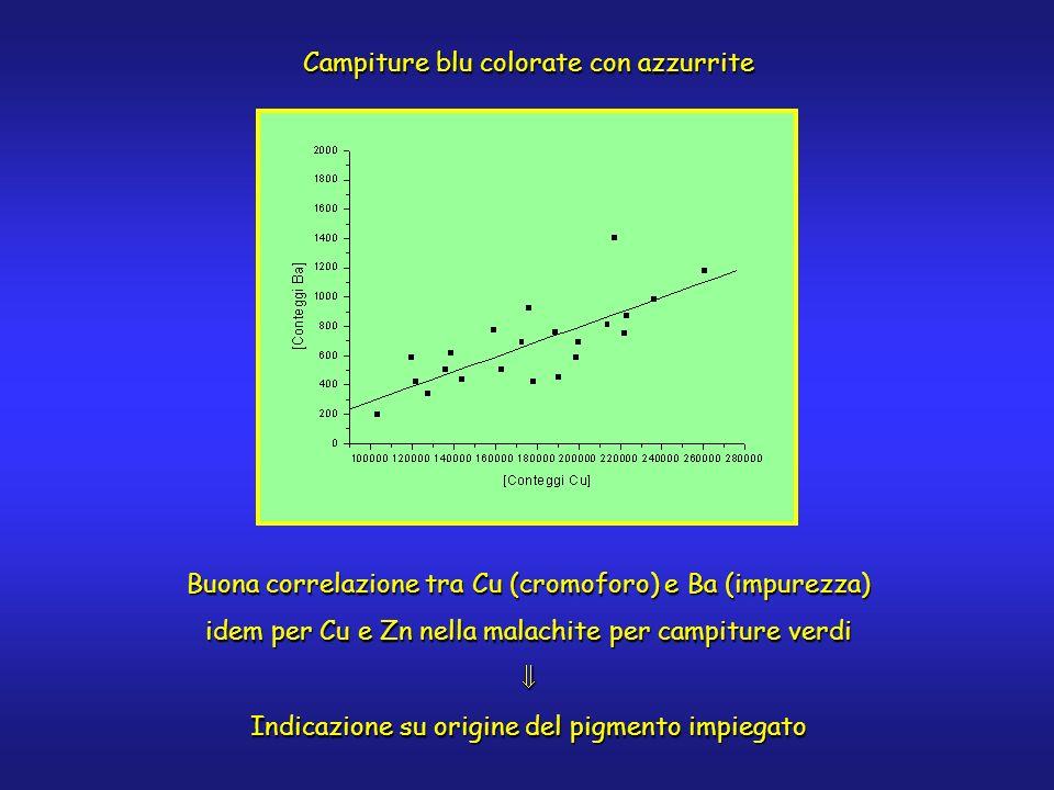 Campiture blu colorate con azzurrite Buona correlazione tra Cu (cromoforo) e Ba (impurezza) idem per Cu e Zn nella malachite per campiture verdi Indicazione su origine del pigmento impiegato