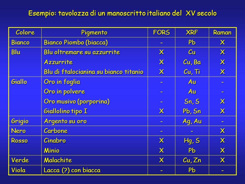 Esempio: tavolozza di un manoscritto italiano del XV secolo ColorePigmentoFORSXRFRaman Bianco Bianco Piombo (biacca) -PbX Blu Blu oltremare su azzurri
