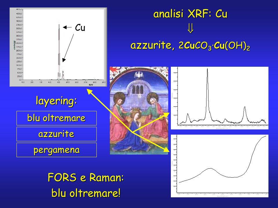 analisi XRF: Cu azzurite, 2CuCO 3 ·Cu(OH) 2 Cu FORS e Raman: blu oltremare! blu oltremare azzuritelayering:pergamena