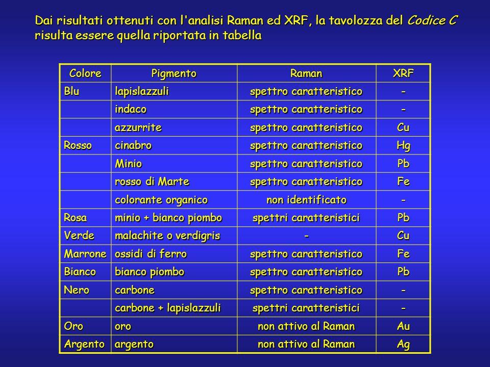 Dai risultati ottenuti con l'analisi Raman ed XRF, la tavolozza del Codice C risulta essere quella riportata in tabella ColorePigmentoRamanXRF Blulapi