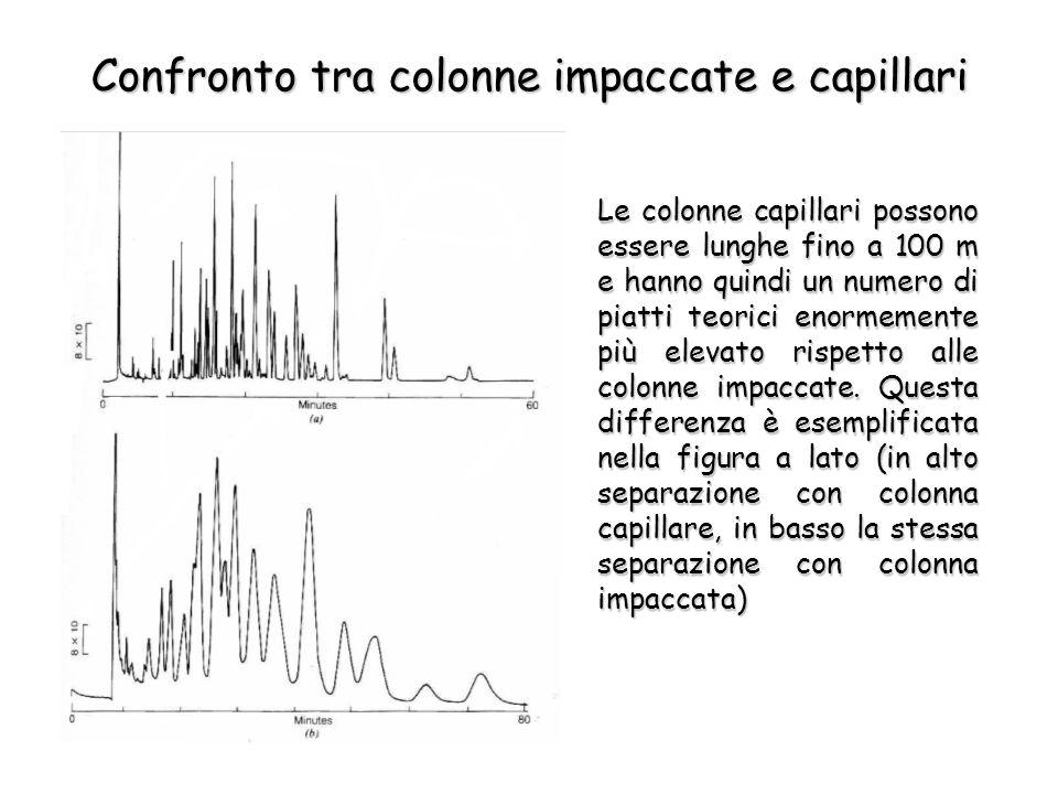 Confronto tra colonne impaccate e capillari Le colonne capillari possono essere lunghe fino a 100 m e hanno quindi un numero di piatti teorici enormemente più elevato rispetto alle colonne impaccate.