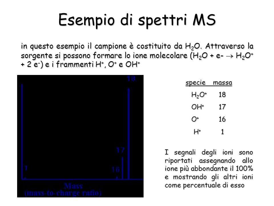 Esempio di spettri MS in questo esempio il campione è costituito da H 2 O.