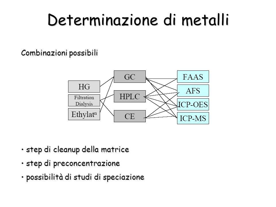 Determinazione di metalli Combinazioni possibili step di cleanup della matrice step di cleanup della matrice step di preconcentrazione step di preconcentrazione possibilità di studi di speciazione possibilità di studi di speciazione