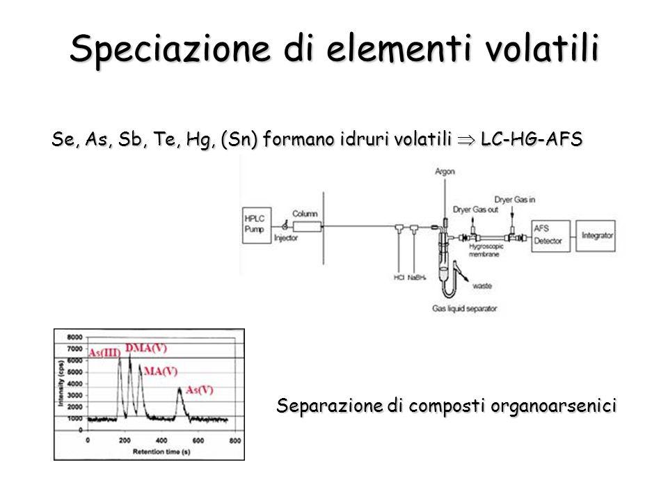 Speciazione di elementi volatili Se, As, Sb, Te, Hg, (Sn) formano idruri volatili LC-HG-AFS Separazione di composti organoarsenici