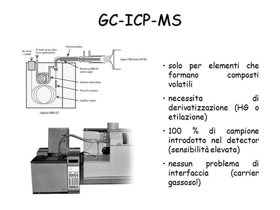 GC-ICP-MS solo per elementi che formano composti volatilisolo per elementi che formano composti volatili necessita di derivatizzazione (HG o etilazione)necessita di derivatizzazione (HG o etilazione) 100 % di campione introdotto nel detector (sensibilità elevata)100 % di campione introdotto nel detector (sensibilità elevata) nessun problema di interfaccia (carrier gassoso!)nessun problema di interfaccia (carrier gassoso!)