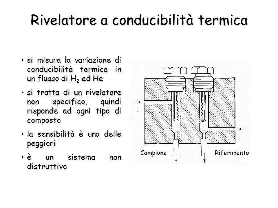 Rivelatore a conducibilità termica si misura la variazione di conducibilità termica in un flusso di H 2 ed Hesi misura la variazione di conducibilità termica in un flusso di H 2 ed He si tratta di un rivelatore non specifico, quindi risponde ad ogni tipo di compostosi tratta di un rivelatore non specifico, quindi risponde ad ogni tipo di composto la sensibilità è una delle peggiorila sensibilità è una delle peggiori è un sistema non distruttivoè un sistema non distruttivo CampioneRiferimento