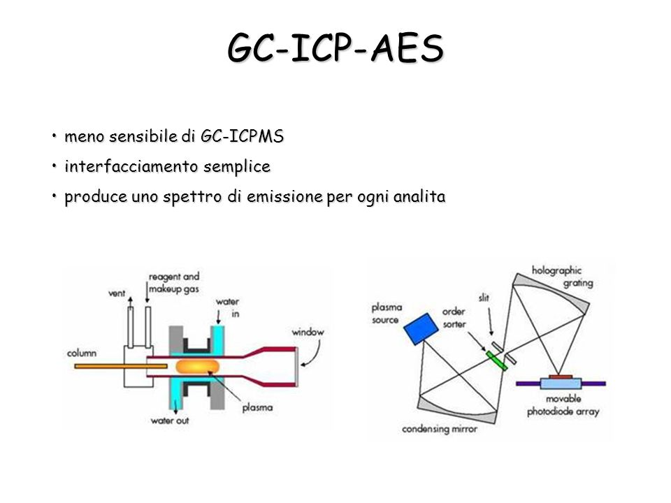 GC-ICP-AES meno sensibile di GC-ICPMSmeno sensibile di GC-ICPMS interfacciamento sempliceinterfacciamento semplice produce uno spettro di emissione per ogni analitaproduce uno spettro di emissione per ogni analita
