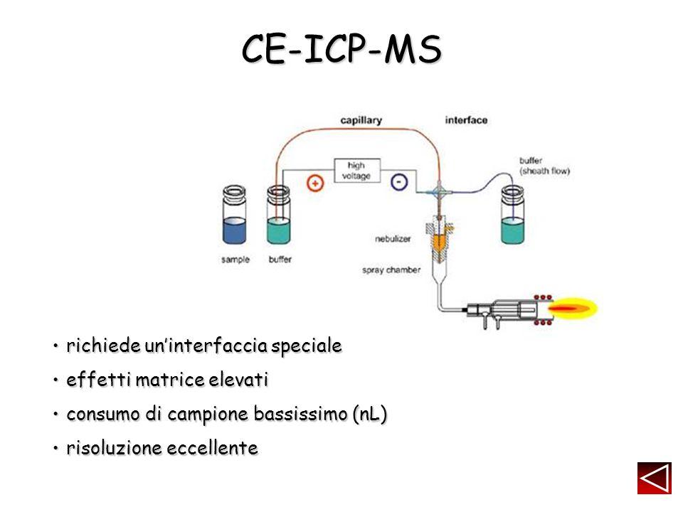 CE-ICP-MS richiede uninterfaccia specialerichiede uninterfaccia speciale effetti matrice elevatieffetti matrice elevati consumo di campione bassissimo (nL)consumo di campione bassissimo (nL) risoluzione eccellenterisoluzione eccellente