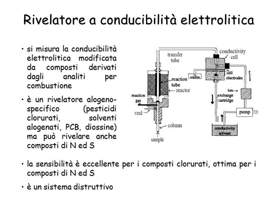 Rivelatore a conducibilità elettrolitica si misura la conducibilità elettrolitica modificata da composti derivati dagli analiti per combustionesi misura la conducibilità elettrolitica modificata da composti derivati dagli analiti per combustione è un rivelatore alogeno- specifico (pesticidi clorurati, solventi alogenati, PCB, diossine) ma può rivelare anche composti di N ed Sè un rivelatore alogeno- specifico (pesticidi clorurati, solventi alogenati, PCB, diossine) ma può rivelare anche composti di N ed S la sensibilità è eccellente per i composti clorurati, ottima per i composti di N ed Sla sensibilità è eccellente per i composti clorurati, ottima per i composti di N ed S è un sistema distruttivoè un sistema distruttivo