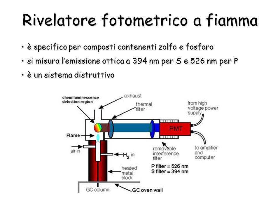 Rivelatore fotometrico a fiamma è specifico per composti contenenti zolfo e fosforoè specifico per composti contenenti zolfo e fosforo si misura lemissione ottica a 394 nm per S e 526 nm per Psi misura lemissione ottica a 394 nm per S e 526 nm per P è un sistema distruttivoè un sistema distruttivo