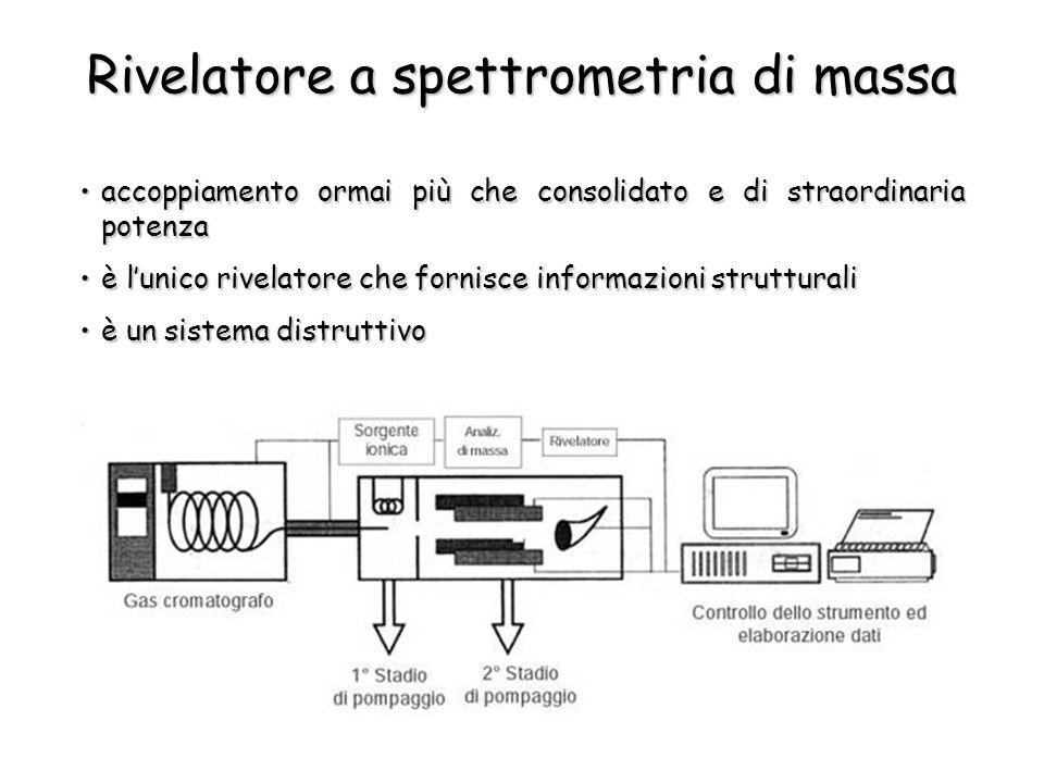 Rivelatore a spettrometria di massa accoppiamento ormai più che consolidato e di straordinaria potenzaaccoppiamento ormai più che consolidato e di straordinaria potenza è lunico rivelatore che fornisce informazioni strutturaliè lunico rivelatore che fornisce informazioni strutturali è un sistema distruttivoè un sistema distruttivo