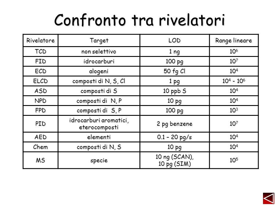 Confronto tra rivelatori RivelatoreTargetLOD Range lineare TCD non selettivo 1 ng 10 6 FIDidrocarburi 100 pg 10 7 ECDalogeni 50 fg Cl 10 4 ELCD composti di N, S, Cl 1 pg 10 4 - 10 6 ASD composti di S 10 ppb S 10 4 NPD composti di N, P 10 pg 10 4 FPD composti di S, P 100 pg 10 3 PID idrocarburi aromatici, eterocomposti 2 pg benzene 10 7 AEDelementi 0.1 – 20 pg/s 10 4 Chem composti di N, S 10 pg 10 4 MSspecie 10 ng (SCAN), 10 pg (SIM) 10 5