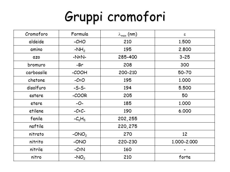 Gruppi cromofori CromoforoFormula max (nm) max (nm) aldeide-CHO2101.500 amino -NH 2 1952.800 azo-N=N-285-4003-25 bromuro-Br208300 carbossile-COOH200-21050-70 chetone-C=O1951.000 disolfuro-S-S-1945.500 estere-COOR20550 etere-O-1851.000 etilene-C=C-1906.000 fenile -C 6 H 5 202, 255 naftile 220, 275 nitrato -ONO 2 27012 nitrito-ONO220-2301.000-2.000 nitrile-C=N160- nitro -NO 2 210forte