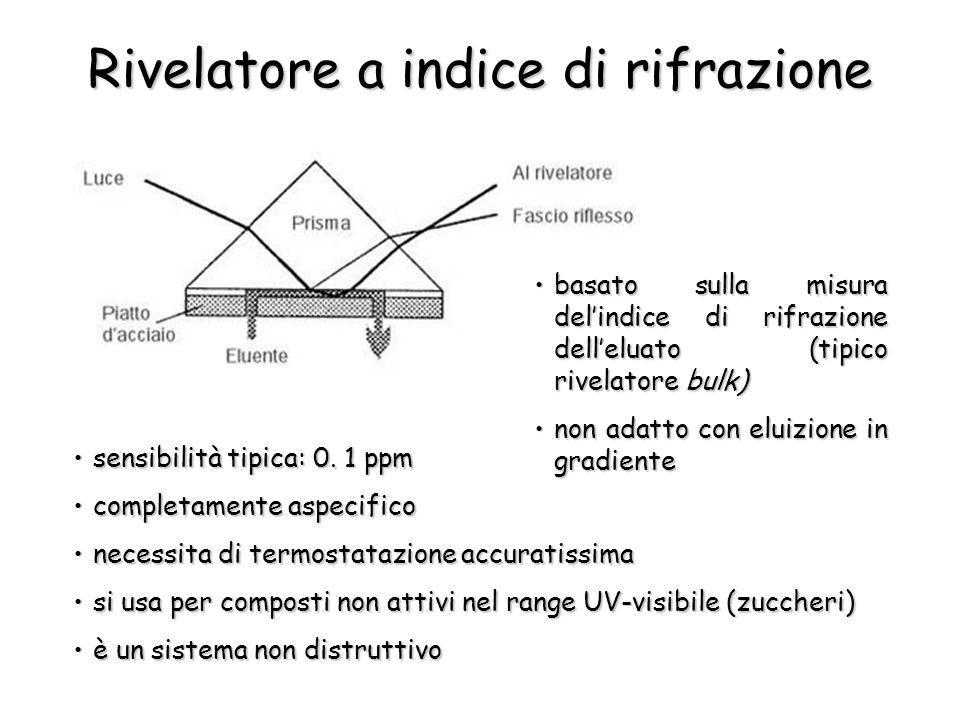 Rivelatore a indice di rifrazione sensibilità tipica: 0.
