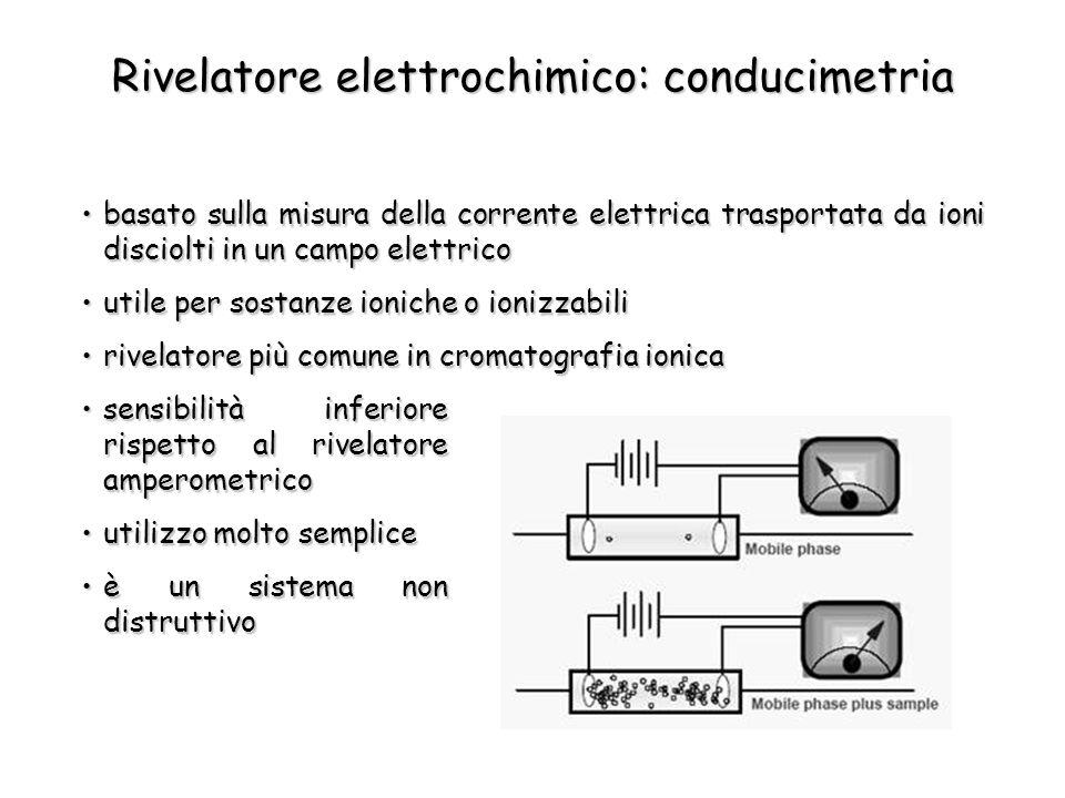 Rivelatore elettrochimico: conducimetria basato sulla misura della corrente elettrica trasportata da ioni disciolti in un campo elettricobasato sulla misura della corrente elettrica trasportata da ioni disciolti in un campo elettrico utile per sostanze ioniche o ionizzabiliutile per sostanze ioniche o ionizzabili rivelatore più comune in cromatografia ionicarivelatore più comune in cromatografia ionica sensibilità inferiore rispetto al rivelatore amperometricosensibilità inferiore rispetto al rivelatore amperometrico utilizzo molto sempliceutilizzo molto semplice è un sistema non distruttivoè un sistema non distruttivo