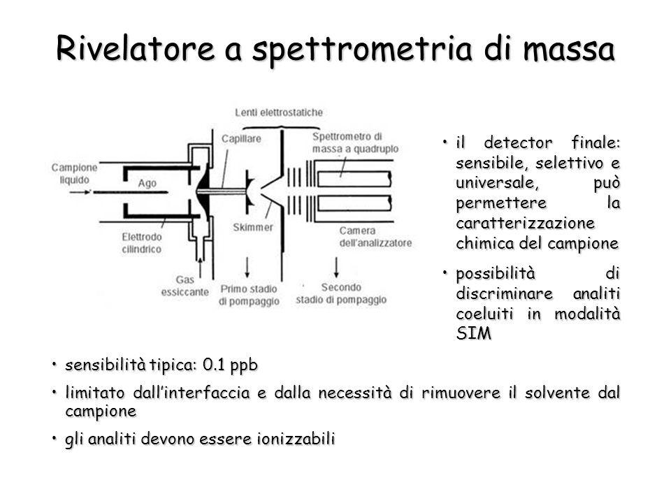 Rivelatore a spettrometria di massa il detector finale: sensibile, selettivo e universale, può permettere la caratterizzazione chimica del campioneil detector finale: sensibile, selettivo e universale, può permettere la caratterizzazione chimica del campione possibilità di discriminare analiti coeluiti in modalità SIMpossibilità di discriminare analiti coeluiti in modalità SIM sensibilità tipica: 0.1 ppbsensibilità tipica: 0.1 ppb limitato dallinterfaccia e dalla necessità di rimuovere il solvente dal campionelimitato dallinterfaccia e dalla necessità di rimuovere il solvente dal campione gli analiti devono essere ionizzabiligli analiti devono essere ionizzabili