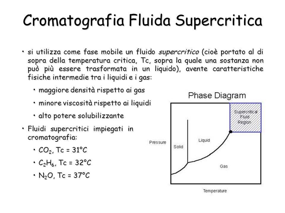 Cromatografia Fluida Supercritica Fluidi supercritici impiegati in cromatografia:Fluidi supercritici impiegati in cromatografia: CO 2, Tc = 31°CCO 2, Tc = 31°C C 2 H 6, Tc = 32°CC 2 H 6, Tc = 32°C N 2 O, Tc = 37°CN 2 O, Tc = 37°C si utilizza come fase mobile un fluido supercritico (cioè portato al di sopra della temperatura critica, Tc, sopra la quale una sostanza non può più essere trasformata in un liquido), avente caratteristiche fisiche intermedie tra i liquidi e i gas:si utilizza come fase mobile un fluido supercritico (cioè portato al di sopra della temperatura critica, Tc, sopra la quale una sostanza non può più essere trasformata in un liquido), avente caratteristiche fisiche intermedie tra i liquidi e i gas: maggiore densità rispetto ai gasmaggiore densità rispetto ai gas minore viscosità rispetto ai liquidiminore viscosità rispetto ai liquidi alto potere solubilizzantealto potere solubilizzante