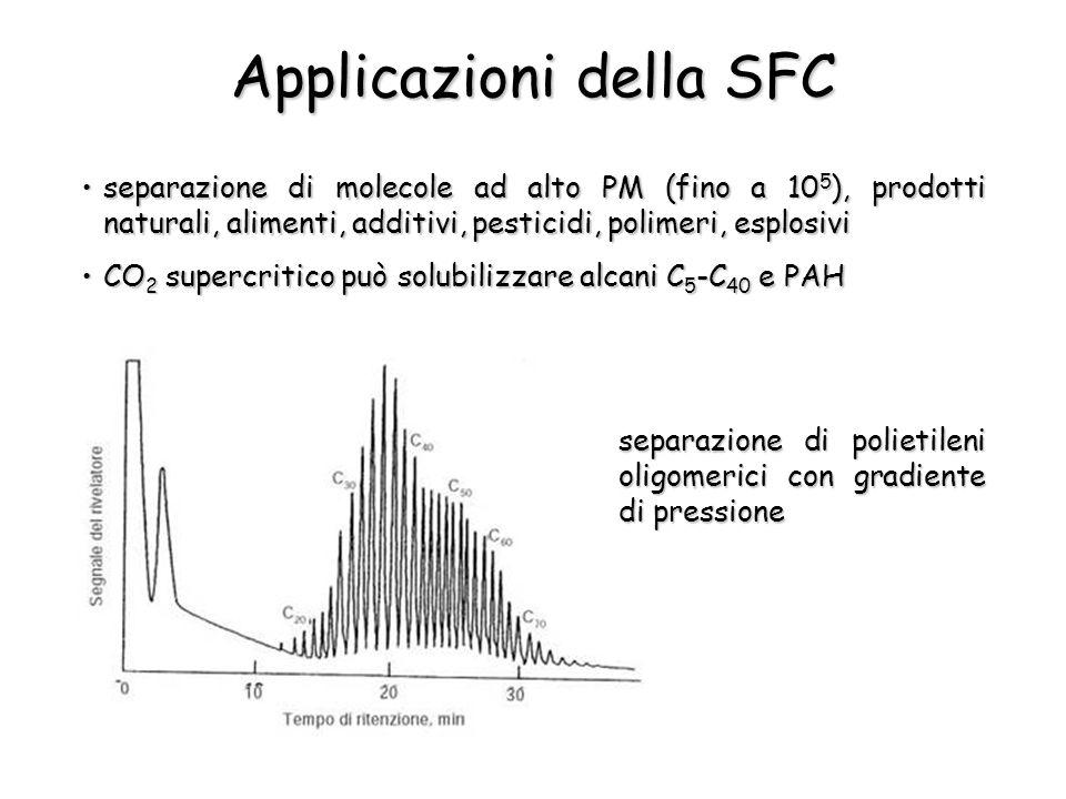 Applicazioni della SFC separazione di molecole ad alto PM (fino a 10 5 ), prodotti naturali, alimenti, additivi, pesticidi, polimeri, esplosiviseparazione di molecole ad alto PM (fino a 10 5 ), prodotti naturali, alimenti, additivi, pesticidi, polimeri, esplosivi CO 2 supercritico può solubilizzare alcani C 5 -C 40 e PAHCO 2 supercritico può solubilizzare alcani C 5 -C 40 e PAH separazione di polietileni oligomerici con gradiente di pressione