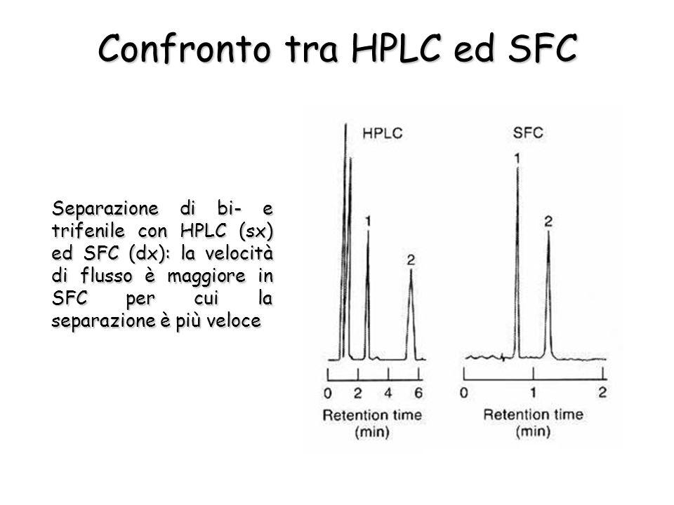 Confronto tra HPLC ed SFC Separazione di bi- e trifenile con HPLC (sx) ed SFC (dx): la velocità di flusso è maggiore in SFC per cui la separazione è più veloce