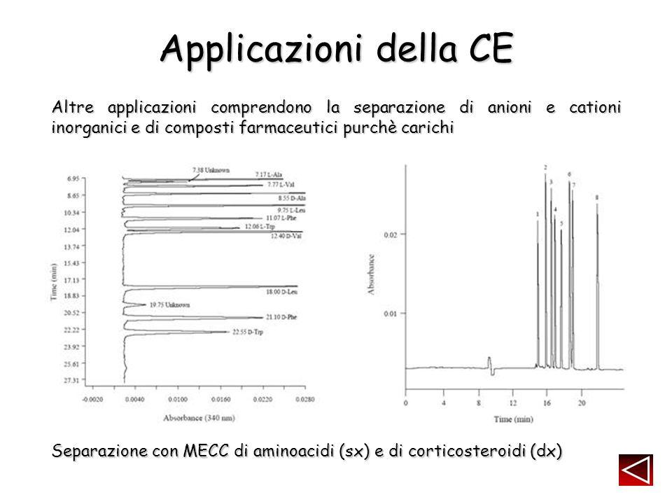 Applicazioni della CE Altre applicazioni comprendono la separazione di anioni e cationi inorganici e di composti farmaceutici purchè carichi Separazione con MECC di aminoacidi (sx) e di corticosteroidi (dx)