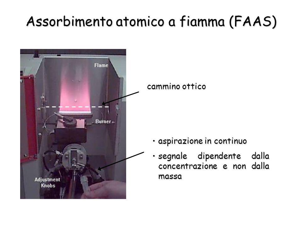 aspirazione in continuoaspirazione in continuo segnale dipendente dalla concentrazione e non dalla massasegnale dipendente dalla concentrazione e non dalla massa cammino ottico Assorbimento atomico a fiamma (FAAS)