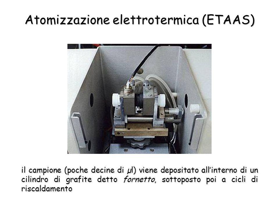 Atomizzazione elettrotermica (ETAAS) il campione (poche decine di µl) viene depositato allinterno di un cilindro di grafite detto fornetto, sottoposto poi a cicli di riscaldamento