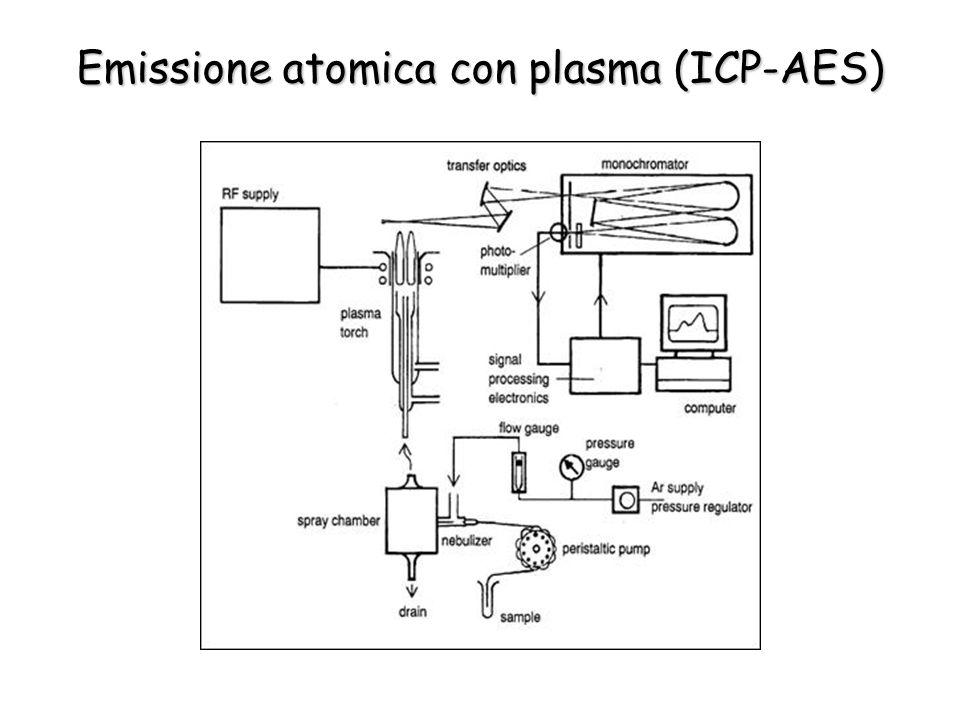 Emissione atomica con plasma (ICP-AES)