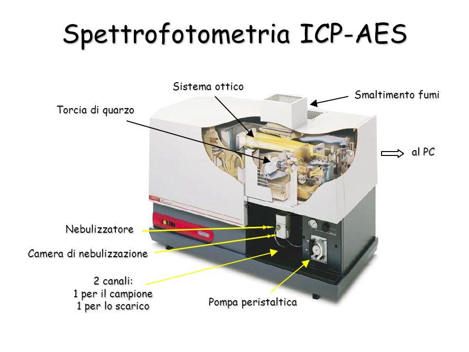 Spettrofotometria ICP-AES Pompa peristaltica Nebulizzatore Camera di nebulizzazione Torcia di quarzo Sistema ottico Smaltimento fumi al PC 2 canali: 1 per il campione 1 per lo scarico