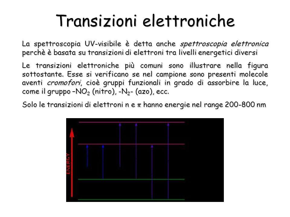 Transizioni elettroniche La spettroscopia UV-visibile è detta anche spettroscopia elettronica perchè è basata su transizioni di elettroni tra livelli energetici diversi Le transizioni elettroniche più comuni sono illustrare nella figura sottostante.