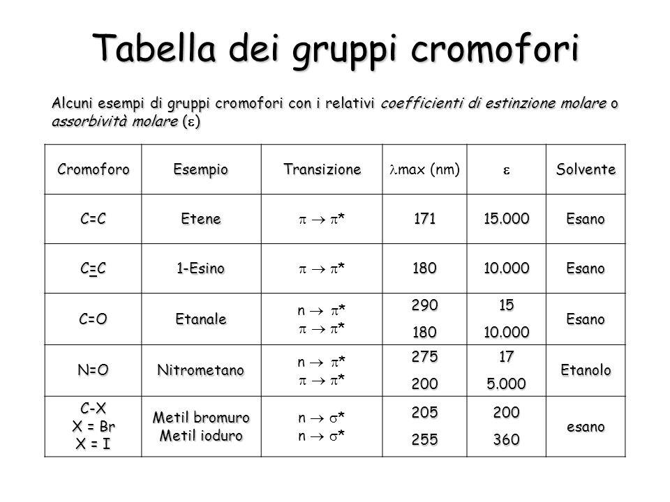 Tabella dei gruppi cromofori Alcuni esempi di gruppi cromofori con i relativi coefficienti di estinzione molare o assorbività molare () Alcuni esempi di gruppi cromofori con i relativi coefficienti di estinzione molare o assorbività molare ( ) CromoforoEsempioTransizione max (nm) Solvente C=CEtene *17115.000Esano C=CC=CC=CC=C1-Esino *18010.000Esano C=OEtanale n * * 290 290 1801510.000Esano N=ONitrometano n * *275200175.000Etanolo C-X X = Br X = I Metil bromuro Metil ioduro n * 205255200360esano