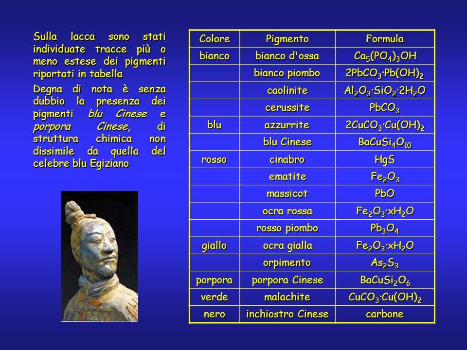 Sulla lacca sono stati individuate tracce più o meno estese dei pigmenti riportati in tabella Degna di nota è senza dubbio la presenza dei pigmenti blu Cinese e porpora Cinese, di struttura chimica non dissimile da quella del celebre blu Egiziano ColorePigmentoFormulabianco bianco d ossa Ca 5 (PO 4 ) 3 OH bianco piombo 2PbCO 3 ·Pb(OH) 2 caolinite Al 2 O 3 ·SiO 2 ·2H 2 O cerussite PbCO 3 bluazzurrite 2CuCO 3 ·Cu(OH) 2 blu Cinese BaCuSi 4 O 10 rossocinabroHgS ematite Fe 2 O 3 massicotPbO ocra rossa Fe 2 O 3 ·xH 2 O rosso piombo Pb 3 O 4 giallo ocra gialla Fe 2 O 3 ·xH 2 O orpimento As 2 S 3 porpora porpora Cinese BaCuSi 2 O 6 verdemalachite CuCO 3 ·Cu(OH) 2 nero inchiostro Cinese carbone
