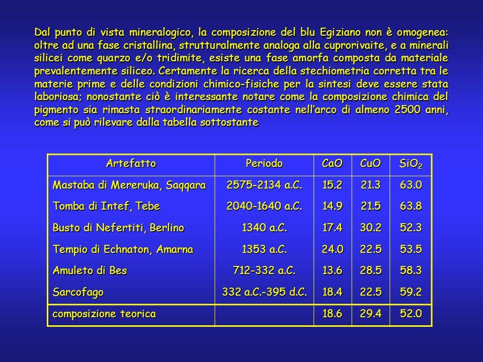 Dal punto di vista mineralogico, la composizione del blu Egiziano non è omogenea: oltre ad una fase cristallina, strutturalmente analoga alla cuproriv