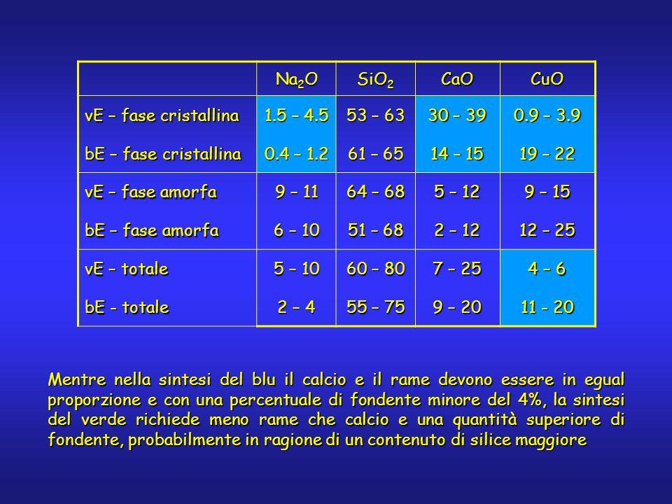 Mentre nella sintesi del blu il calcio e il rame devono essere in egual proporzione e con una percentuale di fondente minore del 4%, la sintesi del verde richiede meno rame che calcio e una quantità superiore di fondente, probabilmente in ragione di un contenuto di silice maggiore Na 2 O SiO 2 CaOCuO vE – fase cristallina 1.5 – 4.5 53 – 63 30 – 39 0.9 – 3.9 bE – fase cristallina 0.4 – 1.2 61 – 65 14 – 15 19 – 22 vE – fase amorfa 9 – 11 64 – 68 5 – 12 9 – 15 bE – fase amorfa 6 – 10 51 – 68 2 – 12 12 – 25 vE – totale 5 – 10 60 – 80 7 – 25 4 – 6 bE - totale 2 – 4 55 – 75 9 – 20 11 - 20