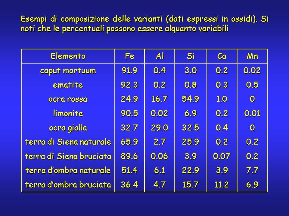 ElementoFeAlSiCaMn caput mortuum 91.90.43.00.20.02 ematite92.30.20.80.30.5 ocra rossa 24.916.754.91.00 limonite90.50.026.90.20.01 ocra gialla 32.729.0