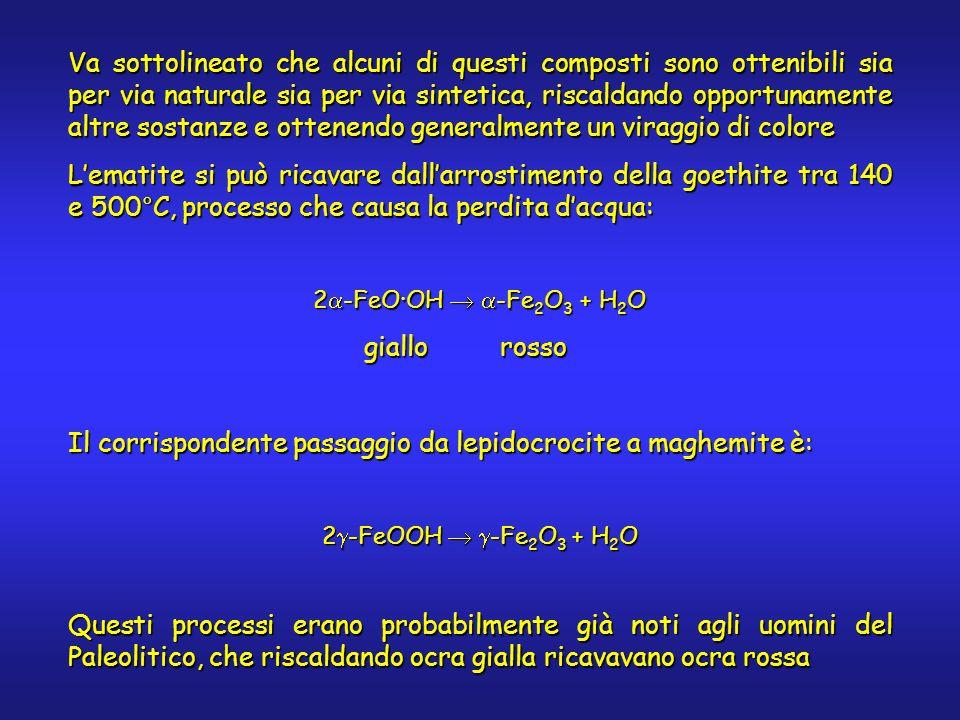 Va sottolineato che alcuni di questi composti sono ottenibili sia per via naturale sia per via sintetica, riscaldando opportunamente altre sostanze e ottenendo generalmente un viraggio di colore Lematite si può ricavare dallarrostimento della goethite tra 140 e 500°C, processo che causa la perdita dacqua: 2 -FeOOH -Fe 2 O 3 + H 2 O giallo rosso giallo rosso Il corrispondente passaggio da lepidocrocite a maghemite è: 2 -FeOOH -Fe 2 O 3 + H 2 O Questi processi erano probabilmente già noti agli uomini del Paleolitico, che riscaldando ocra gialla ricavavano ocra rossa