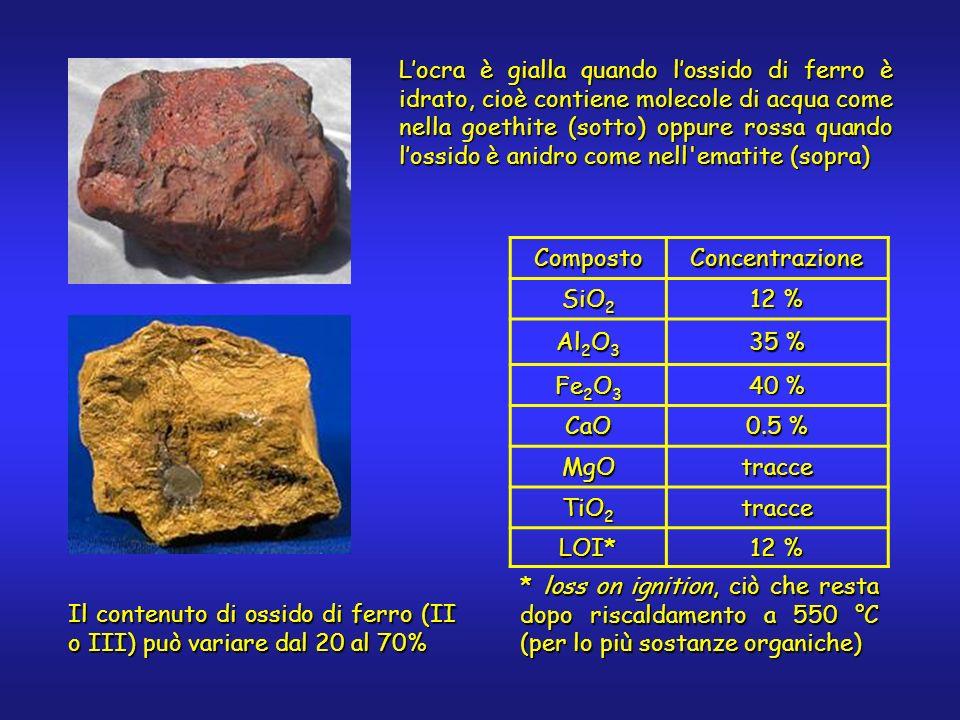 Locra è gialla quando lossido di ferro è idrato, cioè contiene molecole di acqua come nella goethite (sotto) oppure rossa quando lossido è anidro come nell ematite (sopra) CompostoConcentrazione SiO 2 12 % Al 2 O 3 35 % Fe 2 O 3 40 % CaO 0.5 % MgOtracce TiO 2 tracce LOI* 12 % * loss on ignition, ciò che resta dopo riscaldamento a 550 °C (per lo più sostanze organiche) Il contenuto di ossido di ferro (II o III) può variare dal 20 al 70%