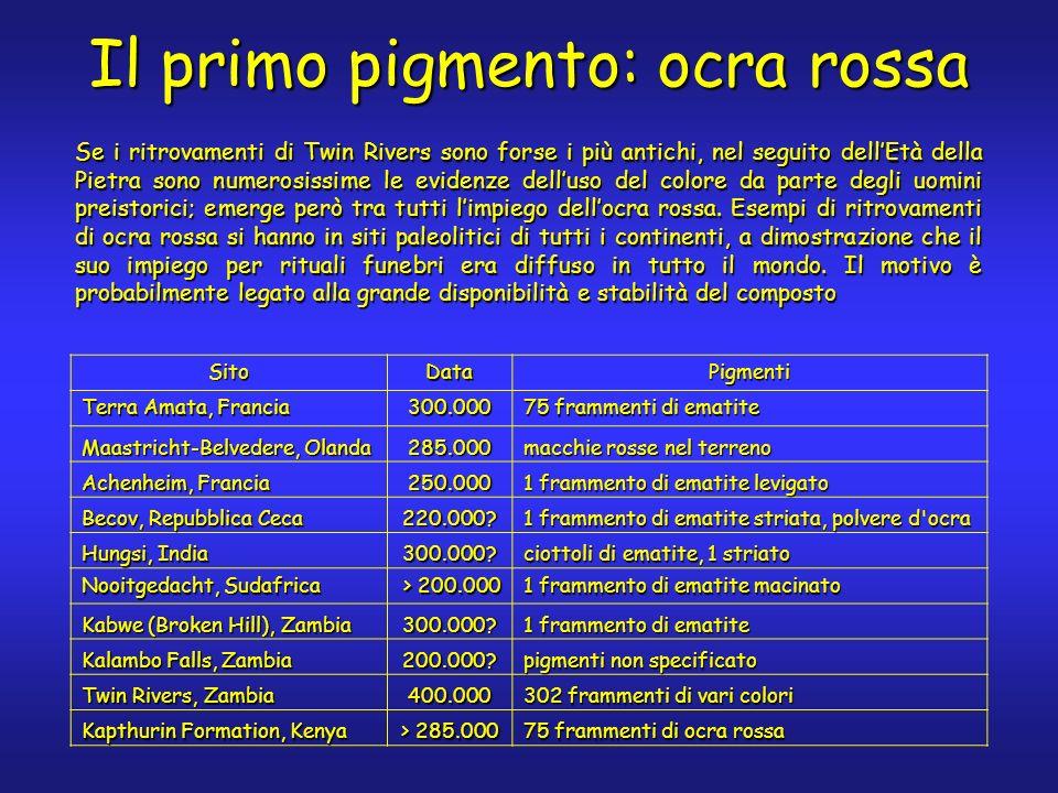 I pigmenti a base di ossidi di ferro Locra rossa appartiene ad un gruppo di pigmenti di grandissima importanza nel corso della storia dellarte.