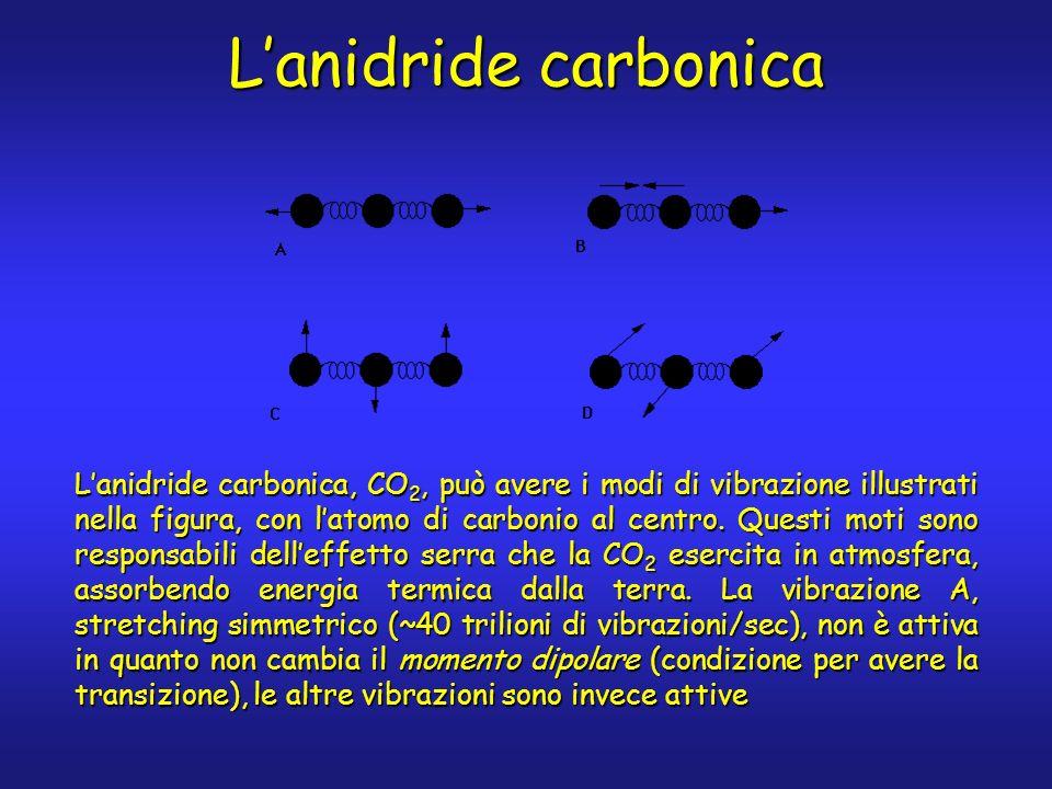 Lanidride carbonica Lanidride carbonica, CO 2, può avere i modi di vibrazione illustrati nella figura, con latomo di carbonio al centro. Questi moti s
