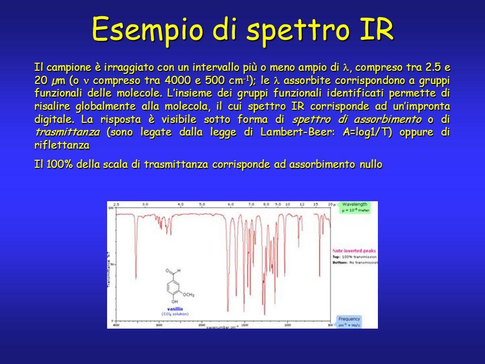 Esempio di spettro IR Il campione è irraggiato con un intervallo più o meno ampio di, compreso tra 2.5 e 20 µm (o compreso tra 4000 e 500 cm -1 ); le
