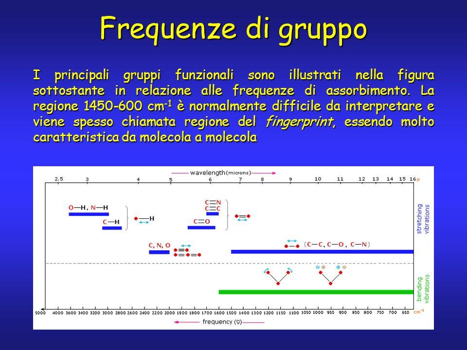 Frequenze di gruppo I principali gruppi funzionali sono illustrati nella figura sottostante in relazione alle frequenze di assorbimento. La regione 14