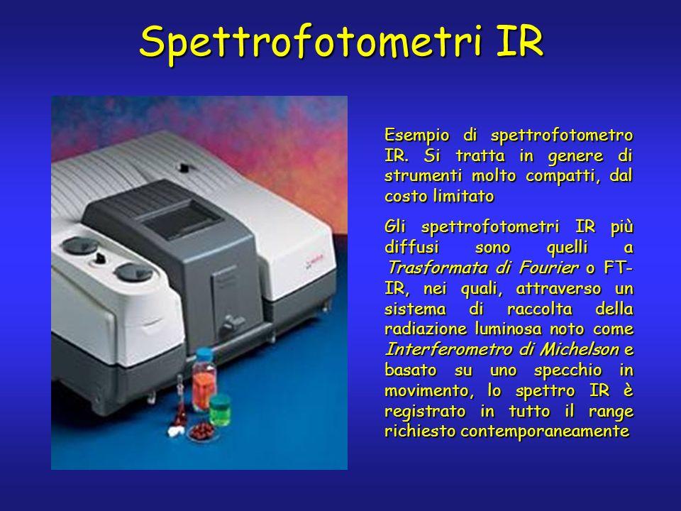Spettrofotometri IR Esempio di spettrofotometro IR. Si tratta in genere di strumenti molto compatti, dal costo limitato Gli spettrofotometri IR più di