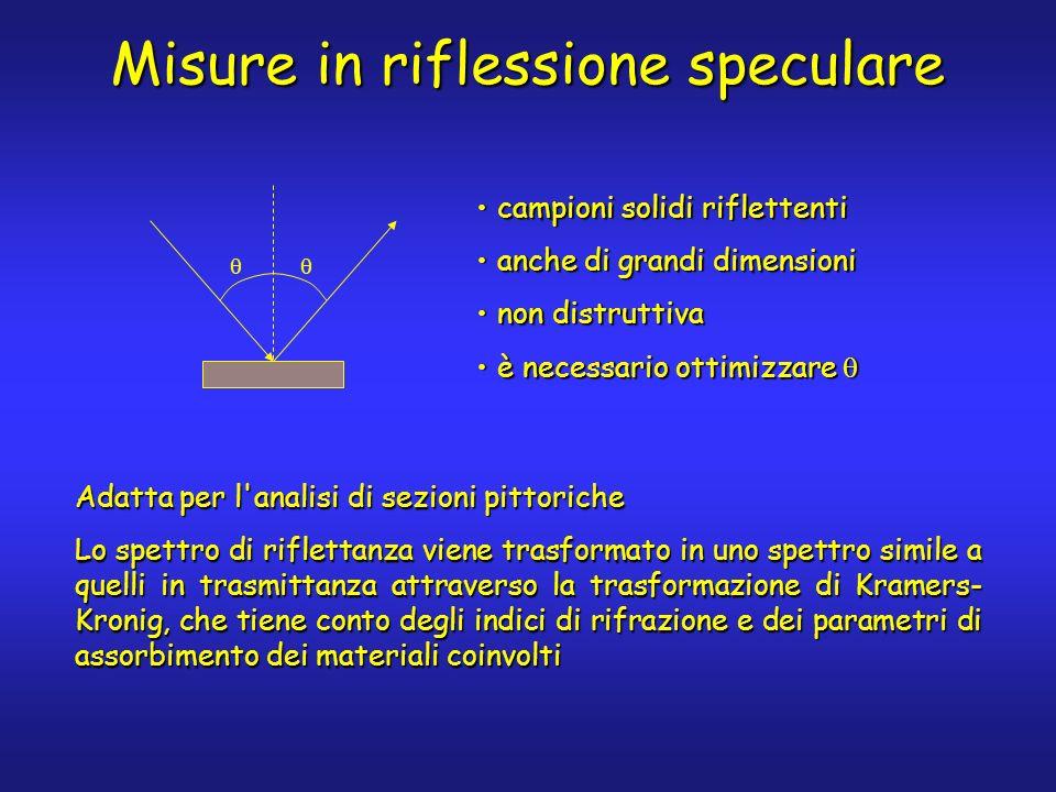 campioni solidi riflettenticampioni solidi riflettenti anche di grandi dimensionianche di grandi dimensioni non distruttivanon distruttiva è necessari